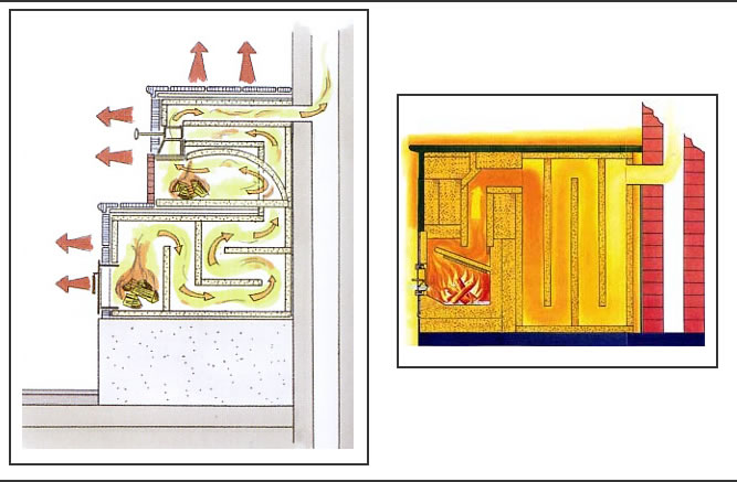 Interior diagrams of Russian stoves.  The one on the left appears to be a more vertical stove, while the one on the right seems to be the more horizontal peasant style.